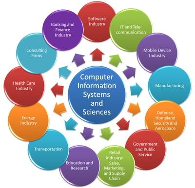 information system 3 essay What are three examples of information system hardware a there are a number  of possible answers: a pc, a printer, a mouse, tablets, mobile phones, etc 3.