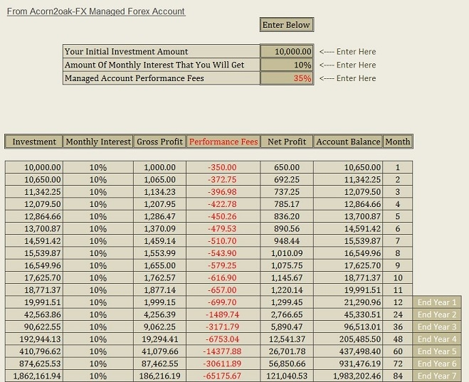 forex money managed funds