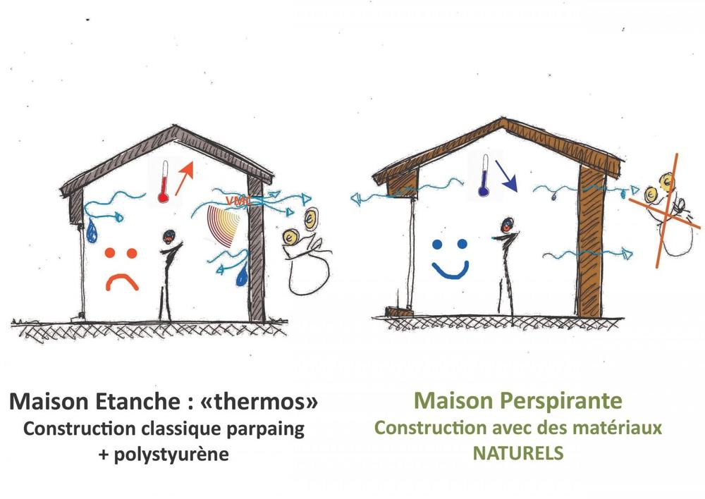 RT2012 maison perspirante thermos