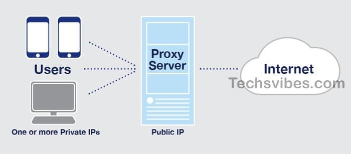kickass proxy server